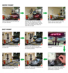Full Electronic Parking System